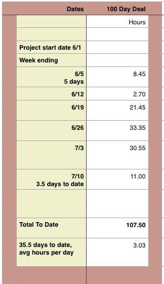 100 Day Deal Log screenshot